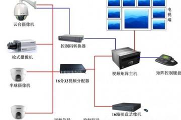 永州安防监控系统的安装细节