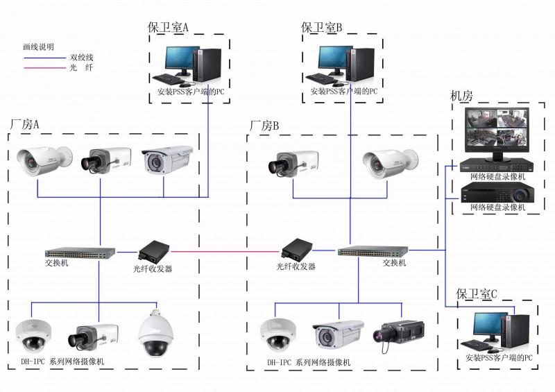 双牌县安装安防监控系统需要注意的事项