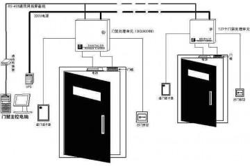 亳州门禁系统厂家讲述门禁系统的磁力锁安装