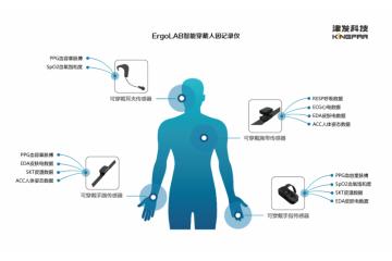 ErgoLAB智能穿戴人因记录仪